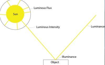 Işık akısı